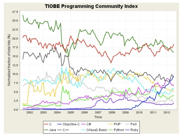 Tiobe Long Term Trend