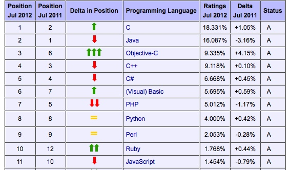 Tiobe Index July 12